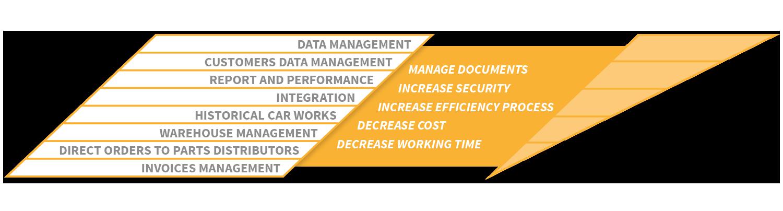 Automotive Data Management System eXponentia