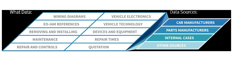 Automotive Database eXponentia