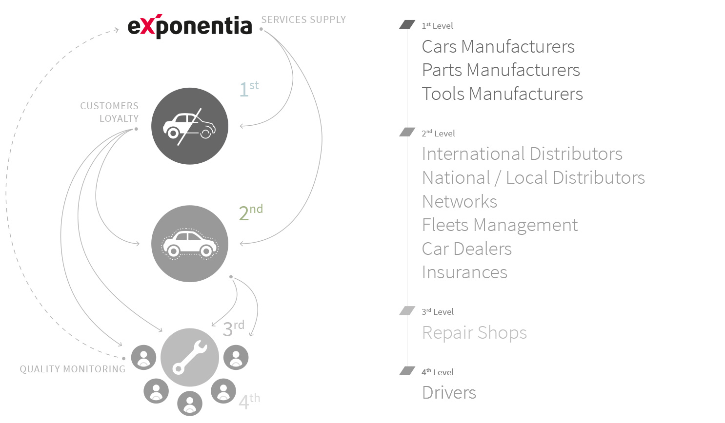 eXponentia Business Model