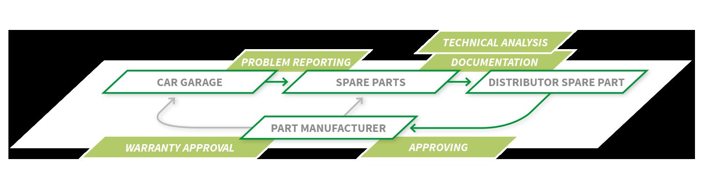 Parts Management Warranty eXponentia