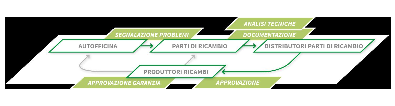 Gestione Garanzie Ricambi eXponentia